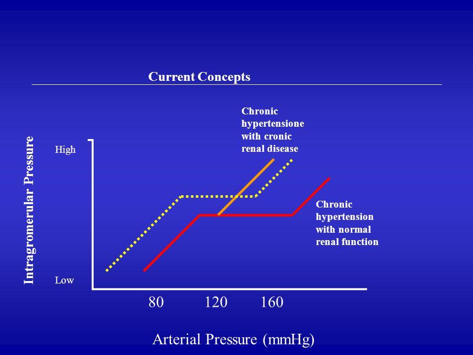Arterial Pressure (mmHg)