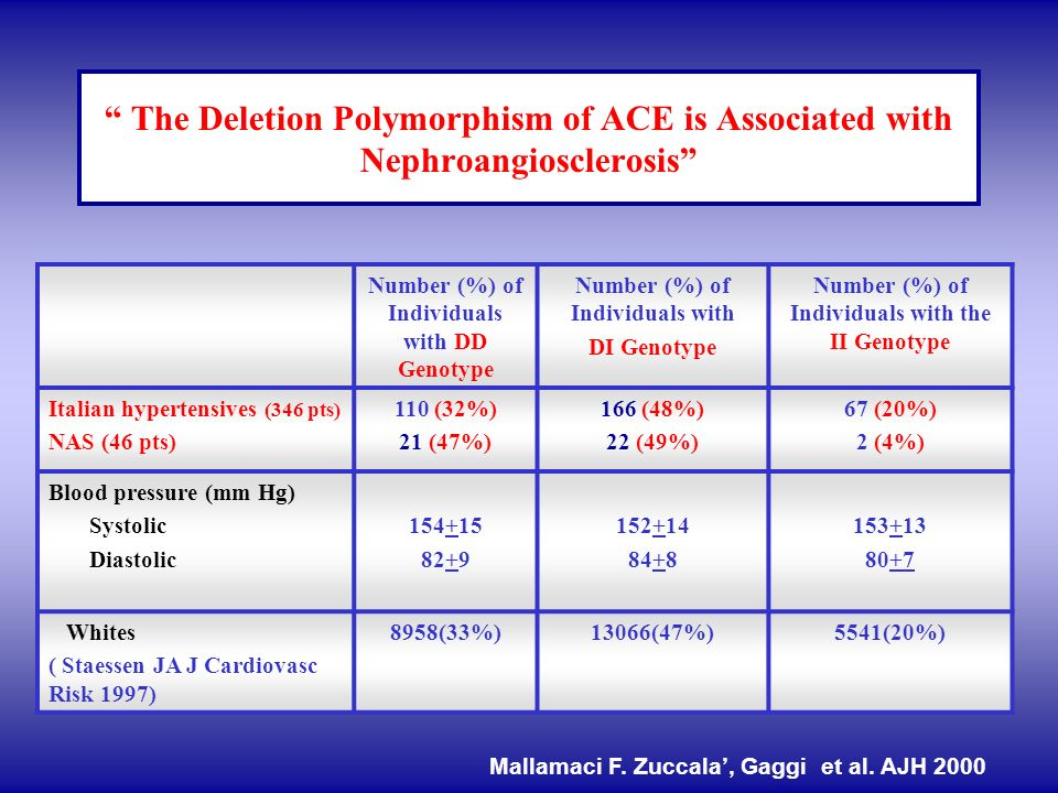 The Deletion Polymorphism of ACE is Associated with Nephroangiosclerosis