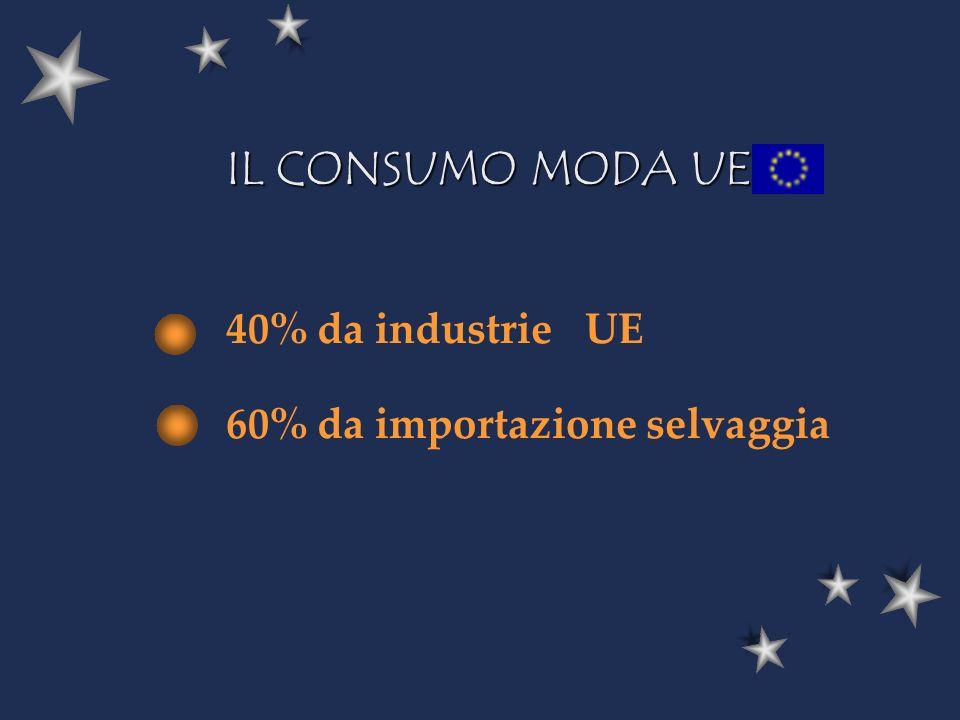 40% da industrie UE 60% da importazione selvaggia