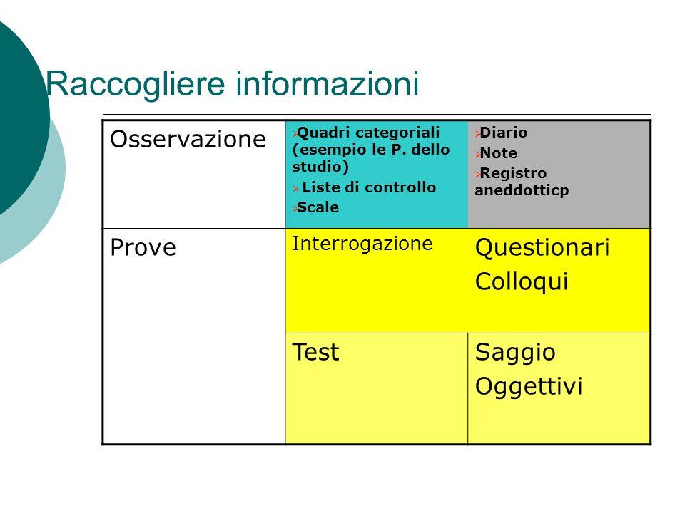 1. Raccogliere informazioni