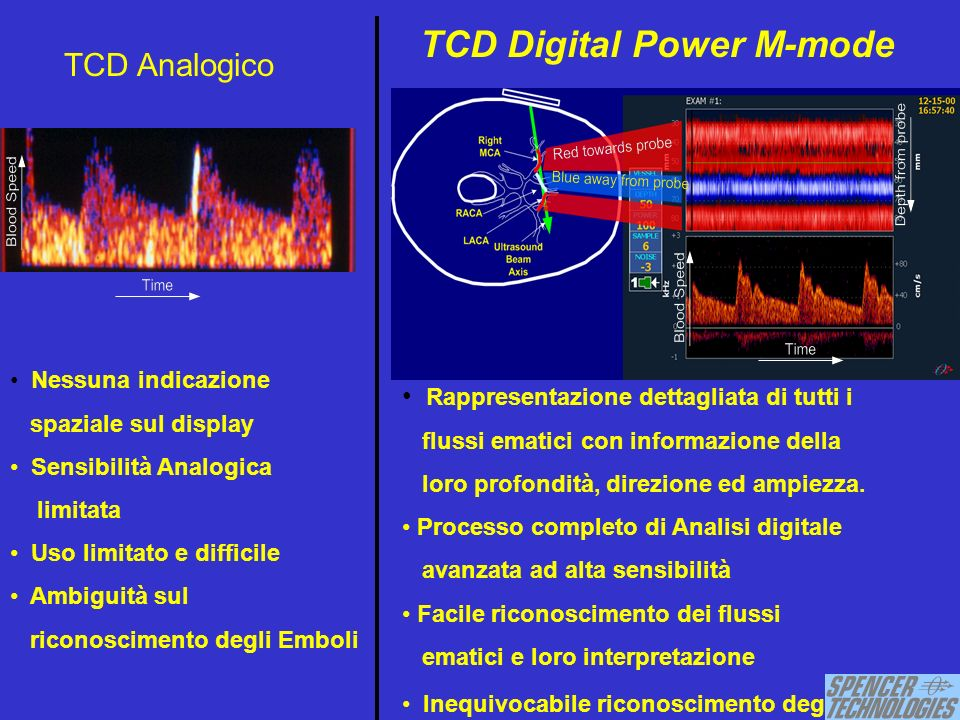 TCD Digital Power M-mode