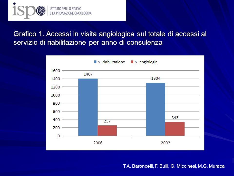 Grafico 1. Accessi in visita angiologica sul totale di accessi al servizio di riabilitazione per anno di consulenza