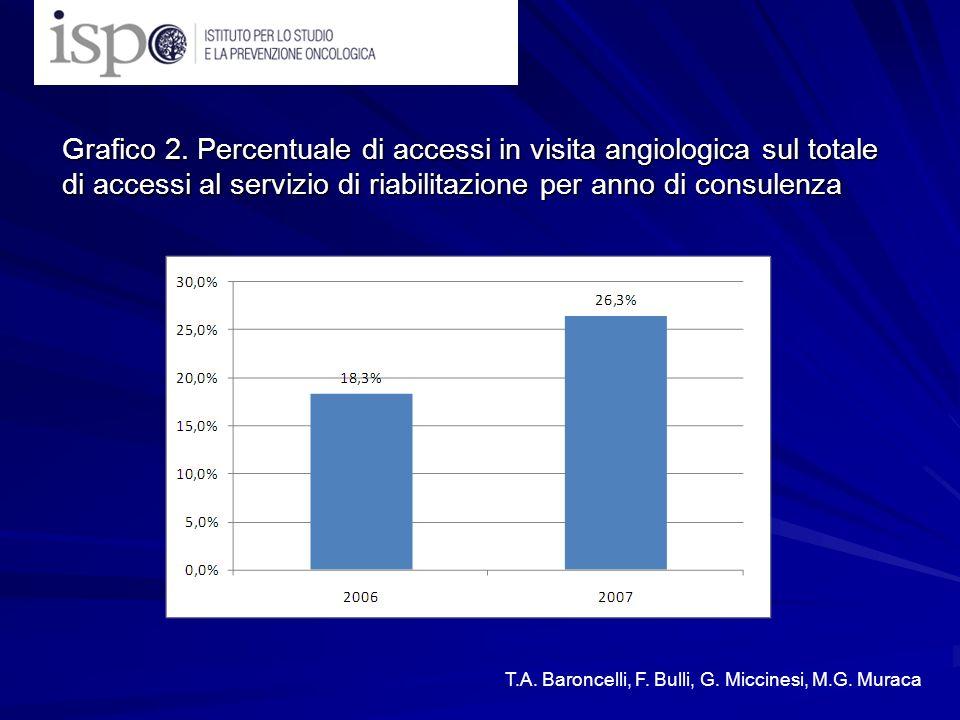 Grafico 2. Percentuale di accessi in visita angiologica sul totale di accessi al servizio di riabilitazione per anno di consulenza