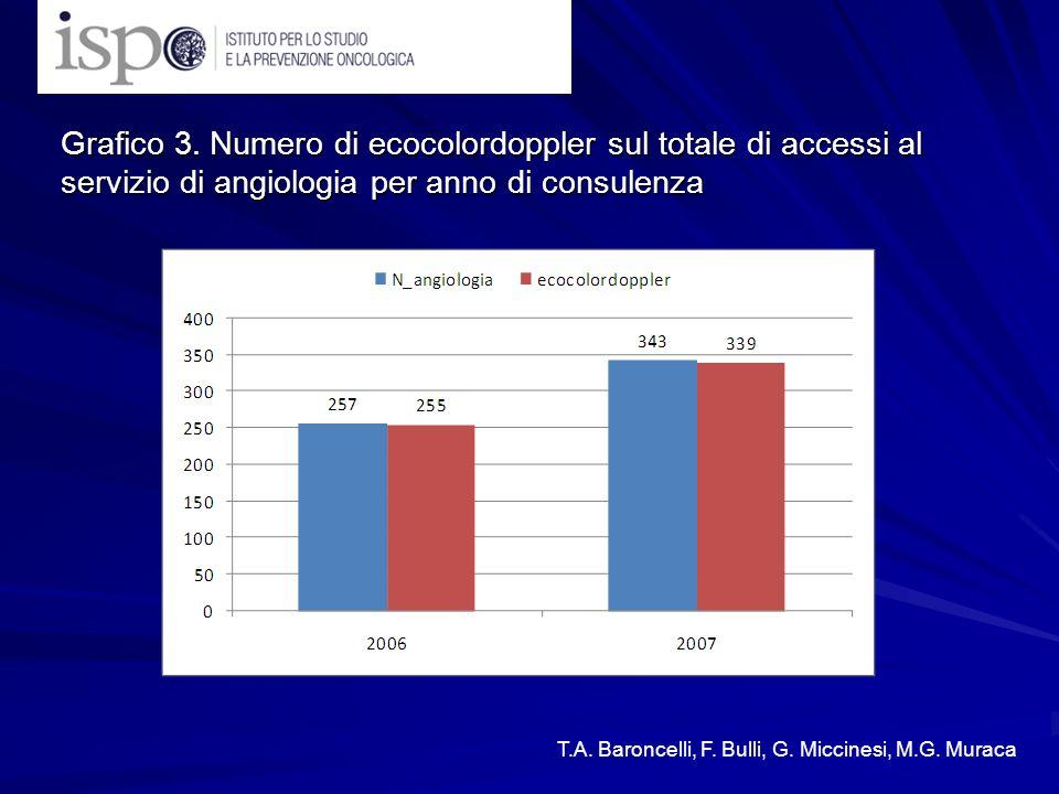 Grafico 3. Numero di ecocolordoppler sul totale di accessi al servizio di angiologia per anno di consulenza