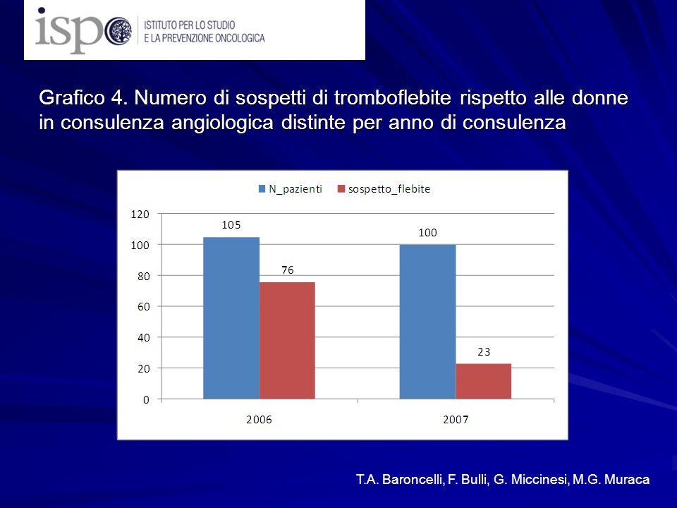 Grafico 4. Numero di sospetti di tromboflebite rispetto alle donne in consulenza angiologica distinte per anno di consulenza