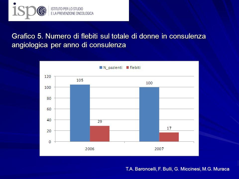 Grafico 5. Numero di flebiti sul totale di donne in consulenza angiologica per anno di consulenza