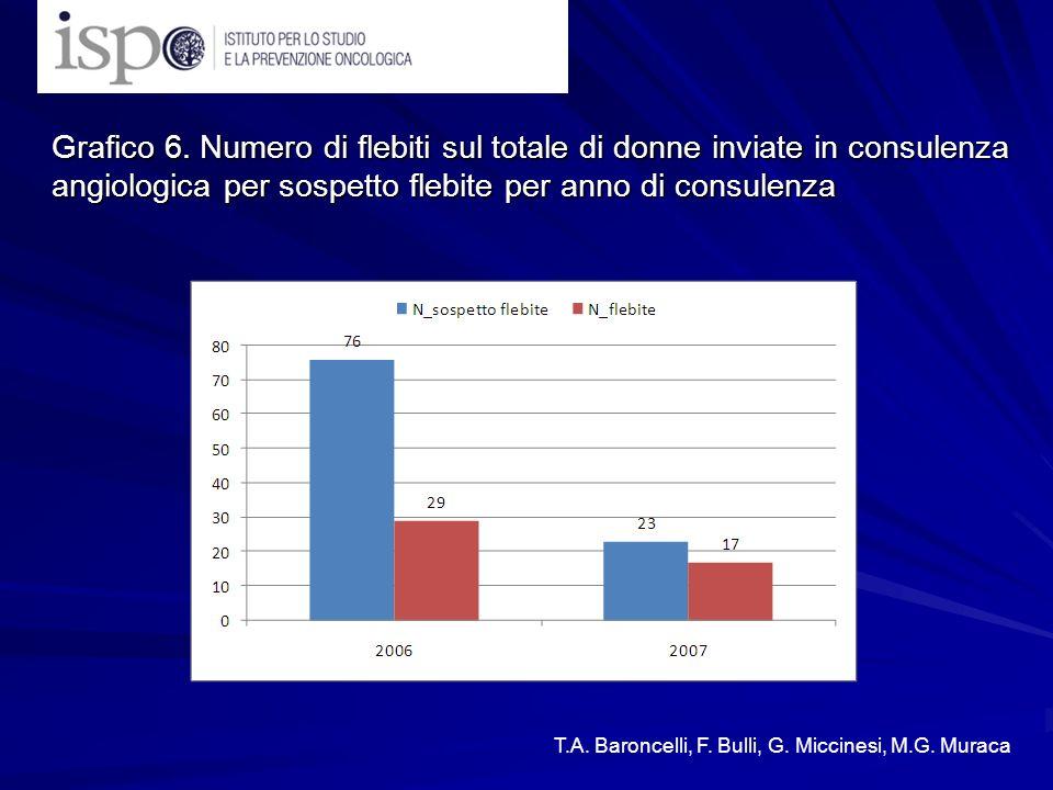 Grafico 6. Numero di flebiti sul totale di donne inviate in consulenza angiologica per sospetto flebite per anno di consulenza