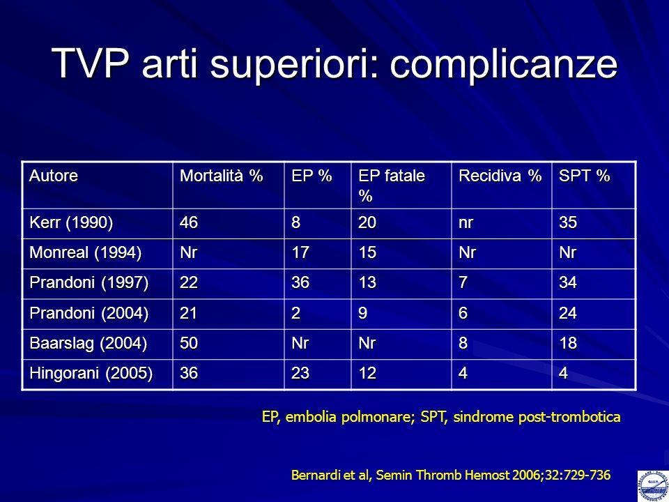 TVP arti superiori: complicanze
