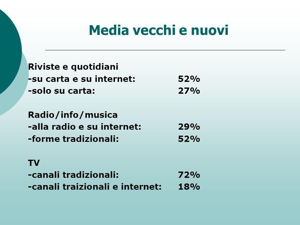 Media vecchi e nuovi Riviste e quotidiani -su carta e su internet: 52%