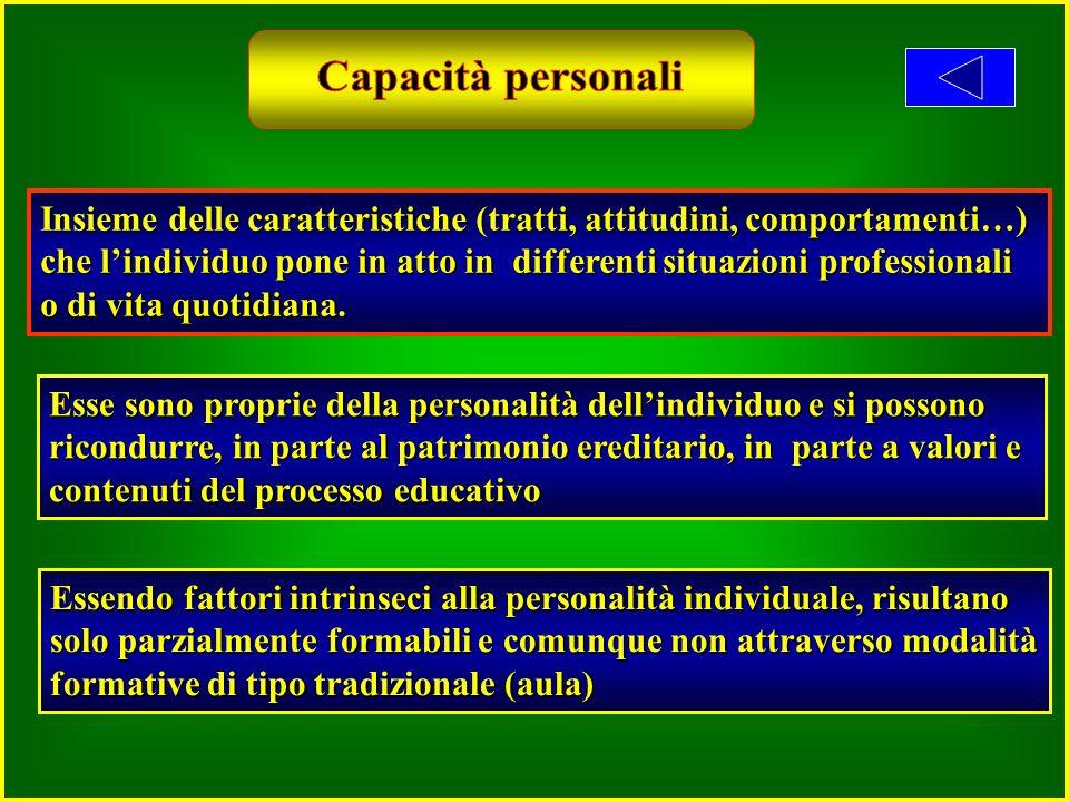 Capacità personali Insieme delle caratteristiche (tratti, attitudini, comportamenti…)