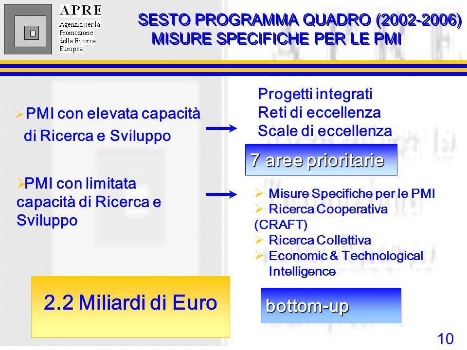 2.2 Miliardi di Euro SESTO PROGRAMMA QUADRO (2002-2006)