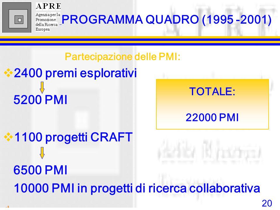 Partecipazione delle PMI: