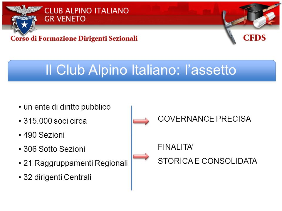 Il Club Alpino Italiano: l'assetto