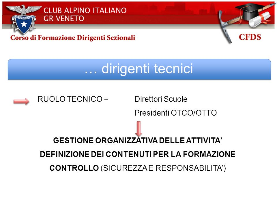 … dirigenti tecnici RUOLO TECNICO = Direttori Scuole