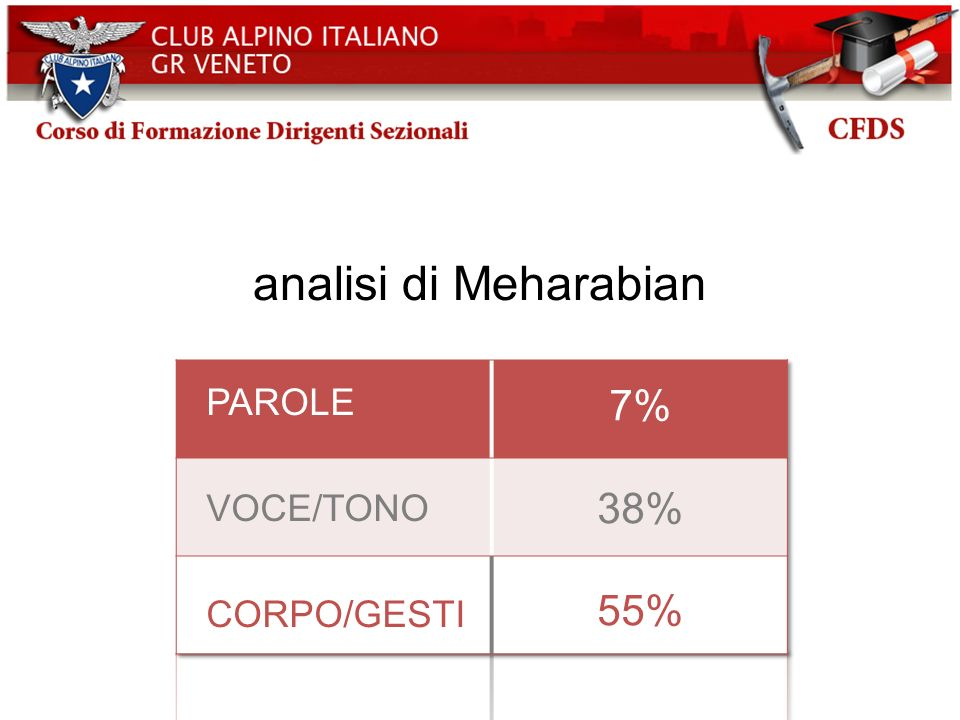 analisi di Meharabian 7% 38% 55% PAROLE VOCE/TONO CORPO/GESTI