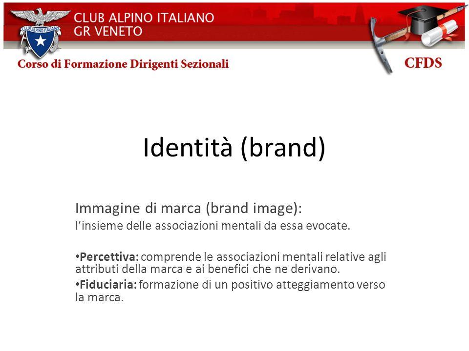 Identità (brand) Immagine di marca (brand image):