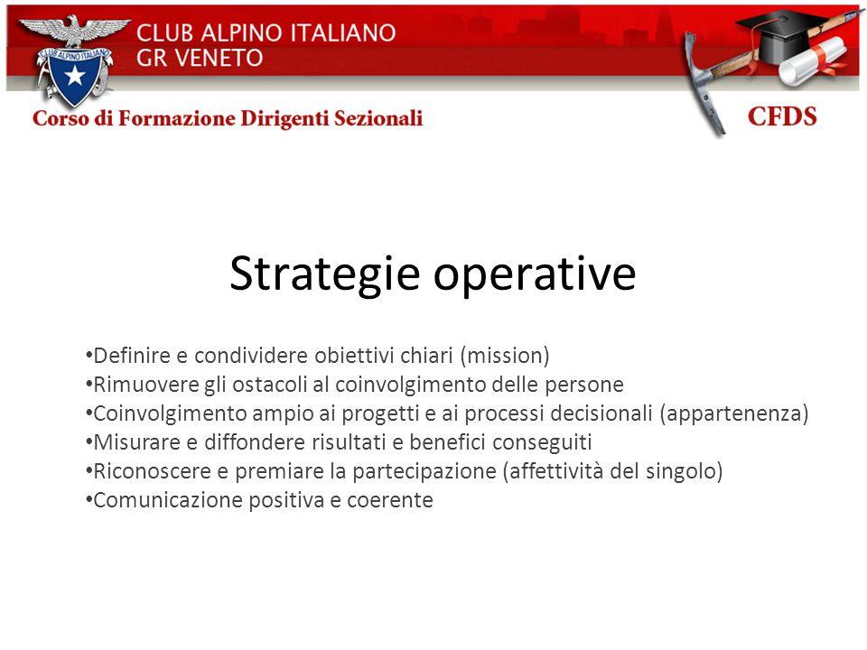 Strategie operative Definire e condividere obiettivi chiari (mission)