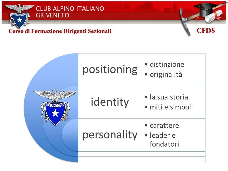 Schema classico di branding