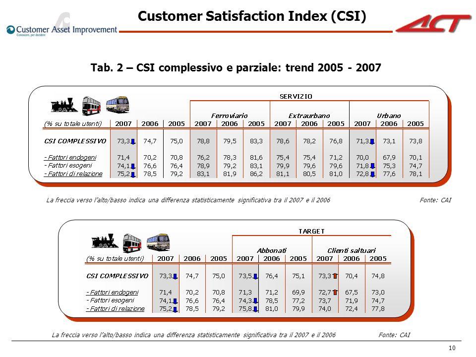 Customer Satisfaction Index (CSI)