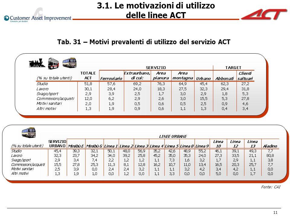 3.1. Le motivazioni di utilizzo delle linee ACT