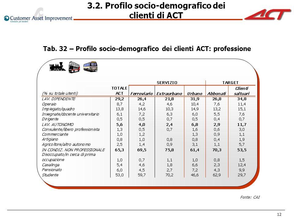 3.2. Profilo socio-demografico dei clienti di ACT