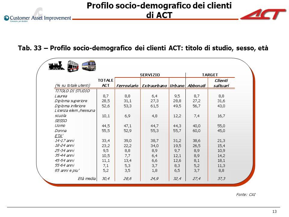 Profilo socio-demografico dei clienti