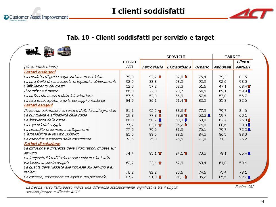 Tab. 10 - Clienti soddisfatti per servizio e target
