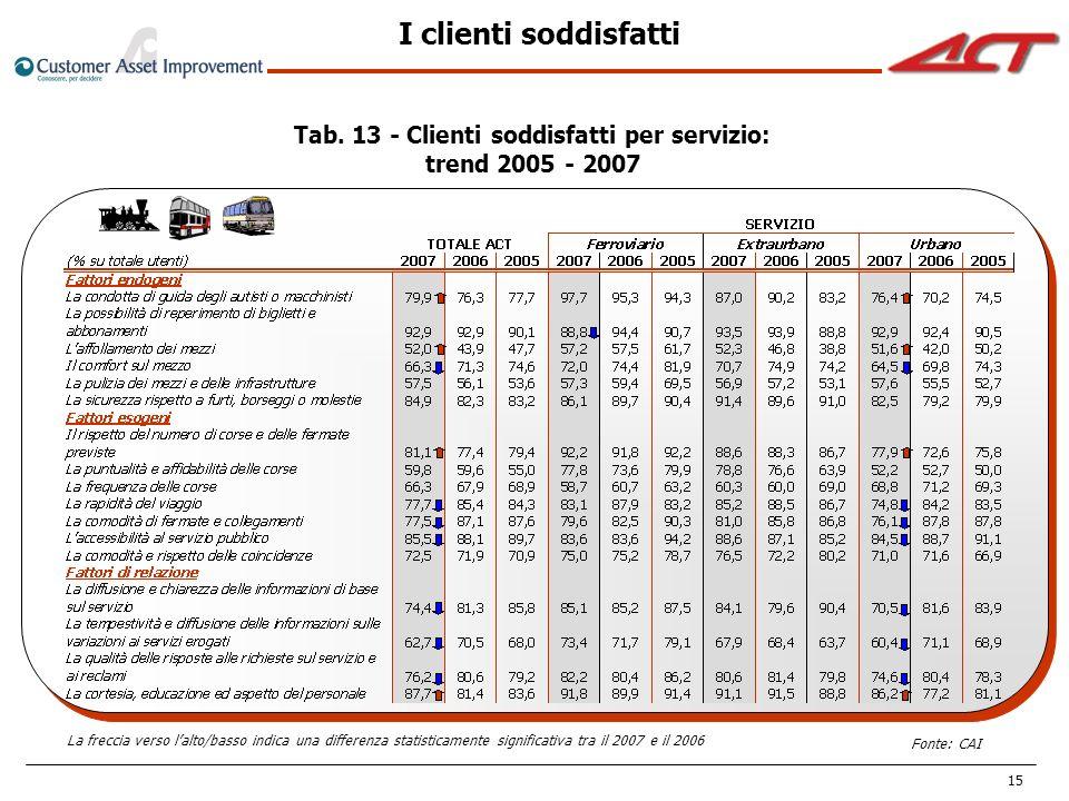 Tab. 13 - Clienti soddisfatti per servizio: