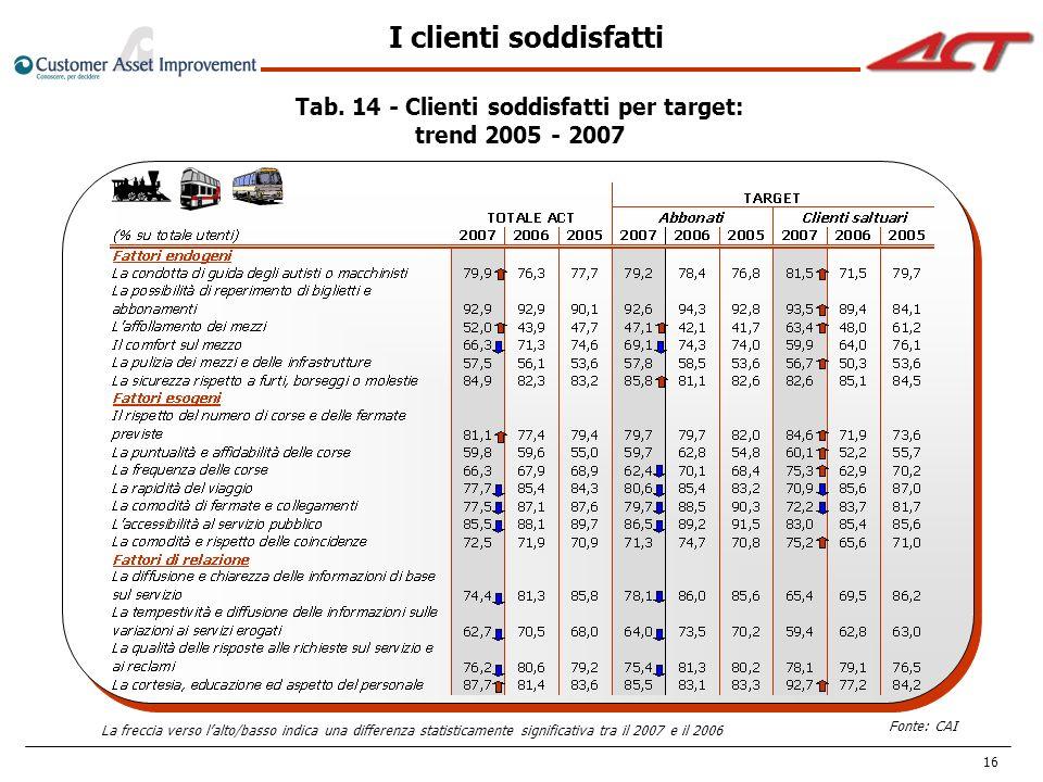 Tab. 14 - Clienti soddisfatti per target:
