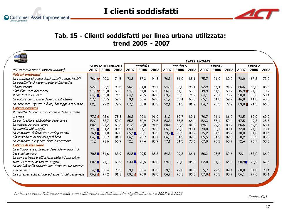 Tab. 15 - Clienti soddisfatti per linea urbana utilizzata: