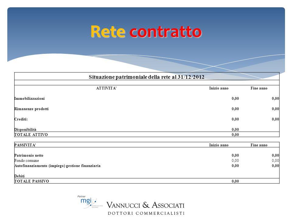 Situazione patrimoniale della rete al 31/12/2012