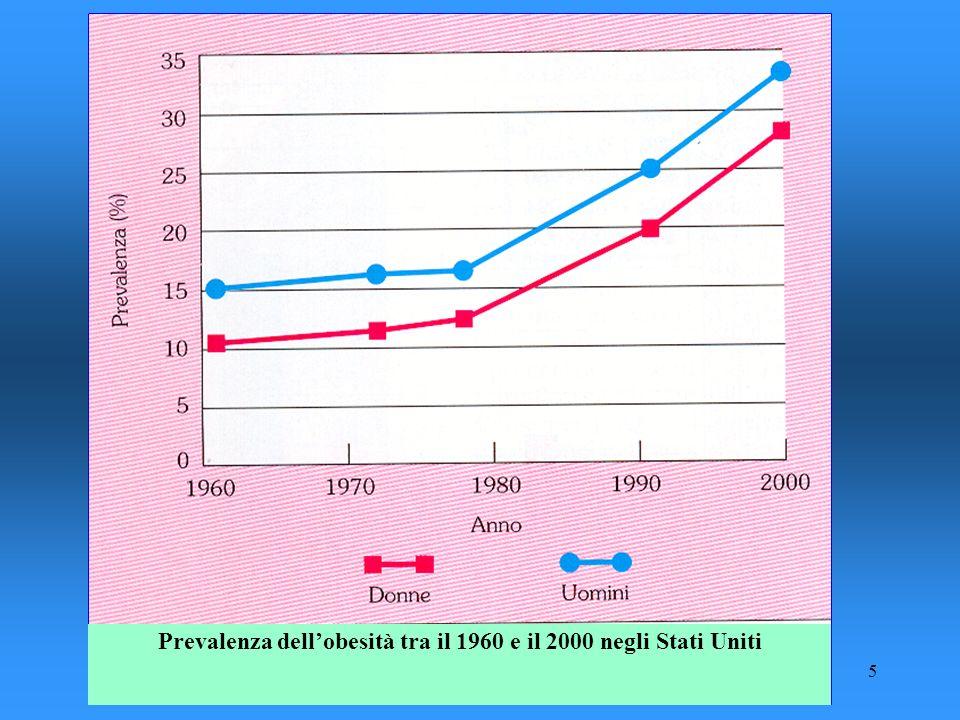 Prevalenza dell'obesità tra il 1960 e il 2000 negli Stati Uniti