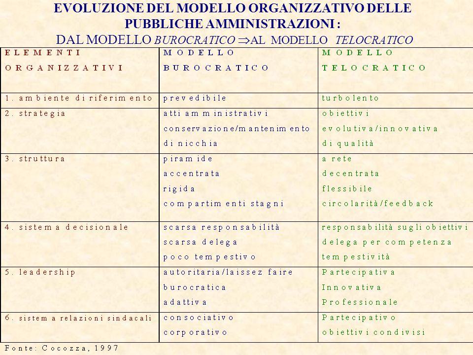 EVOLUZIONE DEL MODELLO ORGANIZZATIVO DELLE PUBBLICHE AMMINISTRAZIONI : DAL MODELLO BUROCRATICO AL MODELLO TELOCRATICO