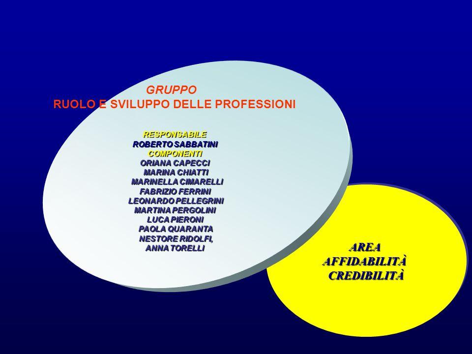 RUOLO E SVILUPPO DELLE PROFESSIONI