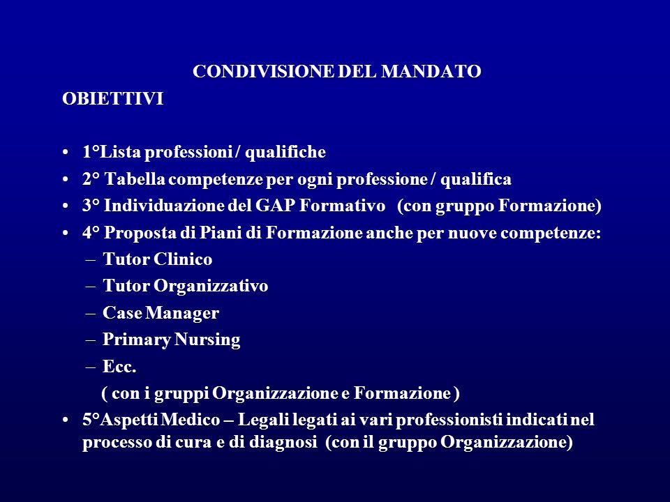 CONDIVISIONE DEL MANDATO