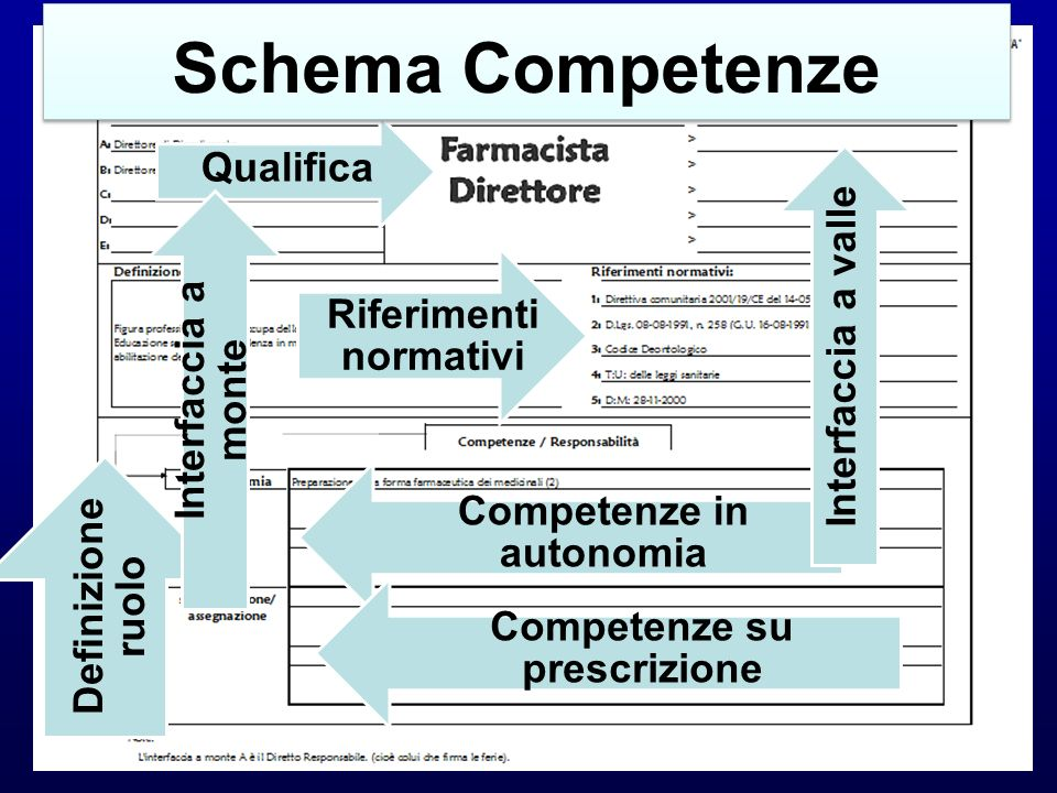 Schema Competenze Qualifica Riferimenti normativi Interfaccia a valle