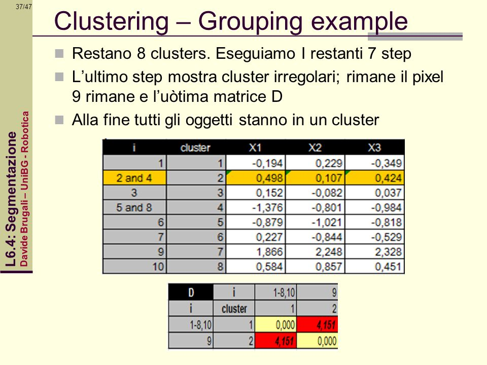 Clustering – Grouping example