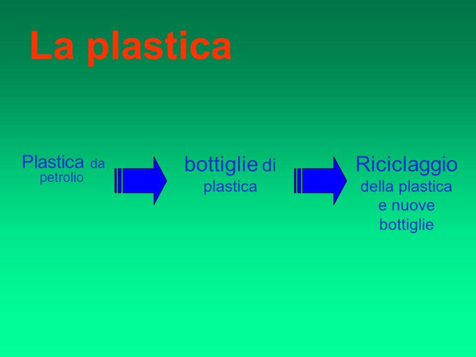 Riciclaggio della plastica e nuove bottiglie