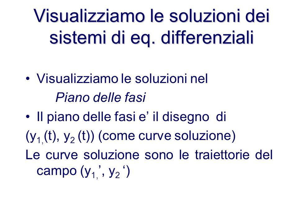 Visualizziamo le soluzioni dei sistemi di eq. differenziali