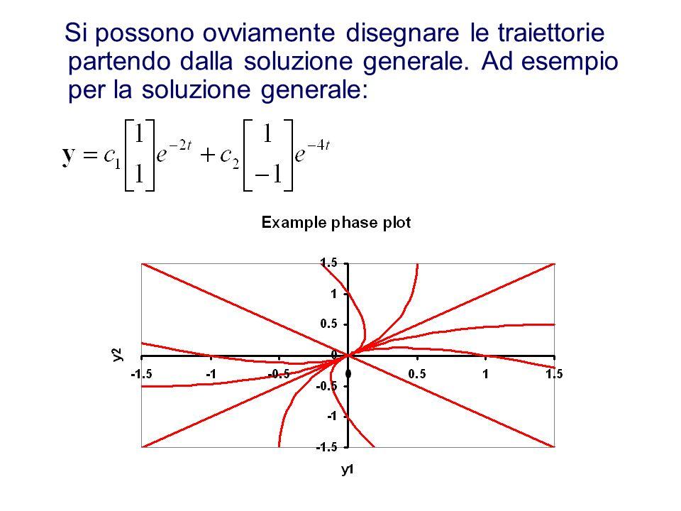 Si possono ovviamente disegnare le traiettorie partendo dalla soluzione generale.
