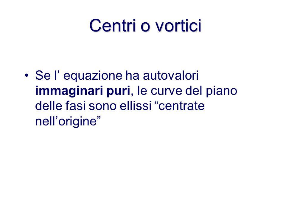Centri o vortici Se l' equazione ha autovalori immaginari puri, le curve del piano delle fasi sono ellissi centrate nell'origine