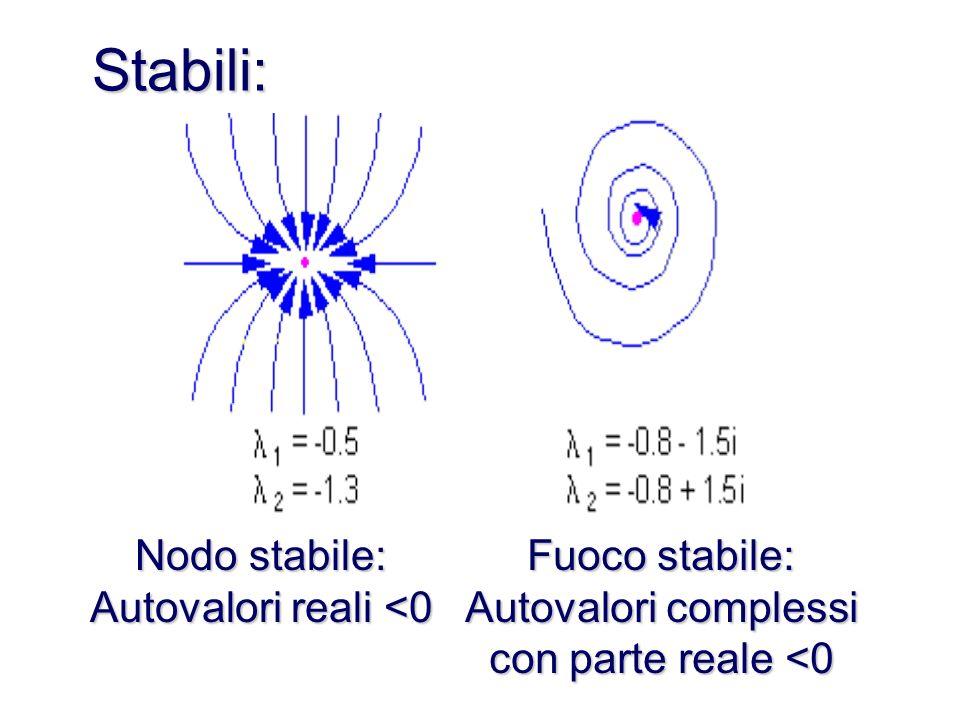 Stabili: Nodo stabile: Autovalori reali <0 Fuoco stabile:
