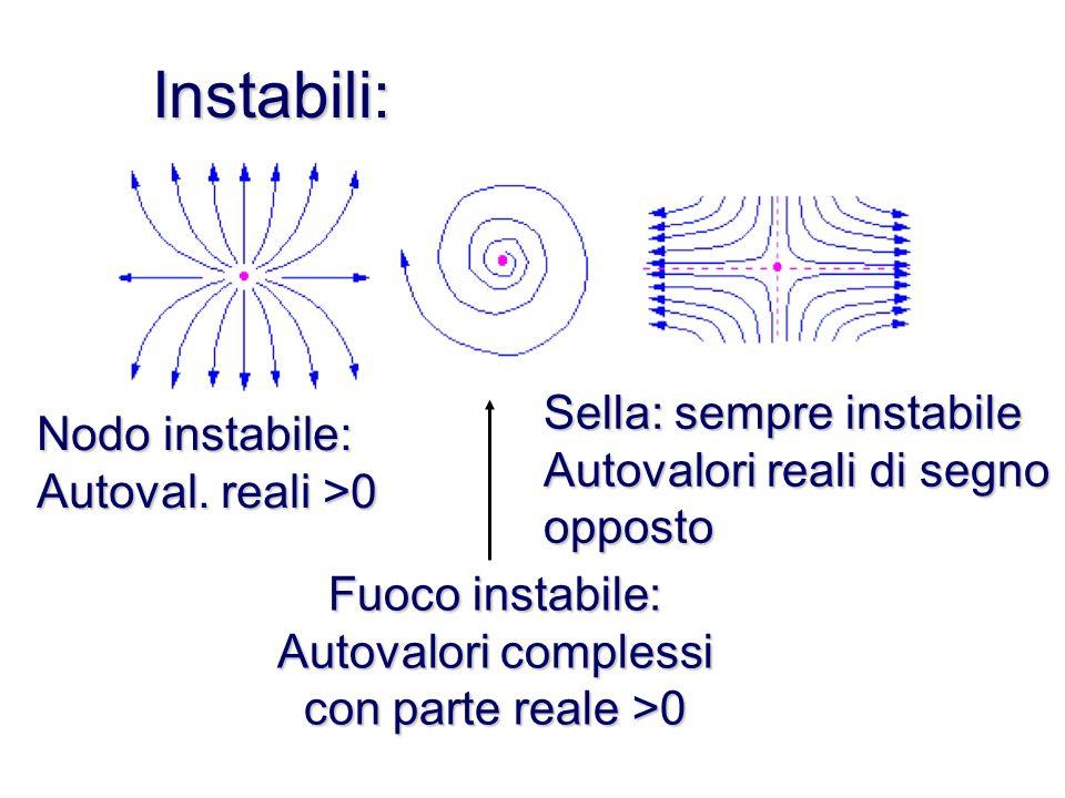 Instabili: Sella: sempre instabile Nodo instabile: