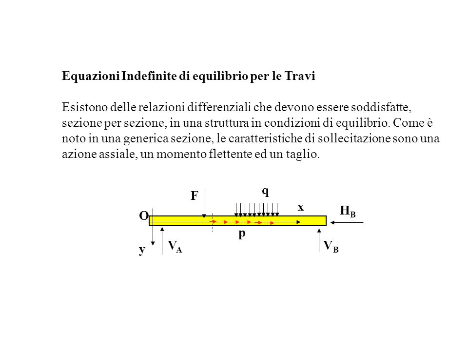 Equazioni Indefinite di equilibrio per le Travi