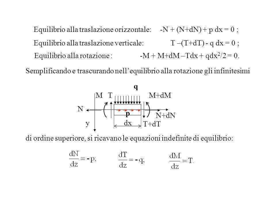Equilibrio alla traslazione orizzontale: -N + (N+dN) + p dx = 0 ;