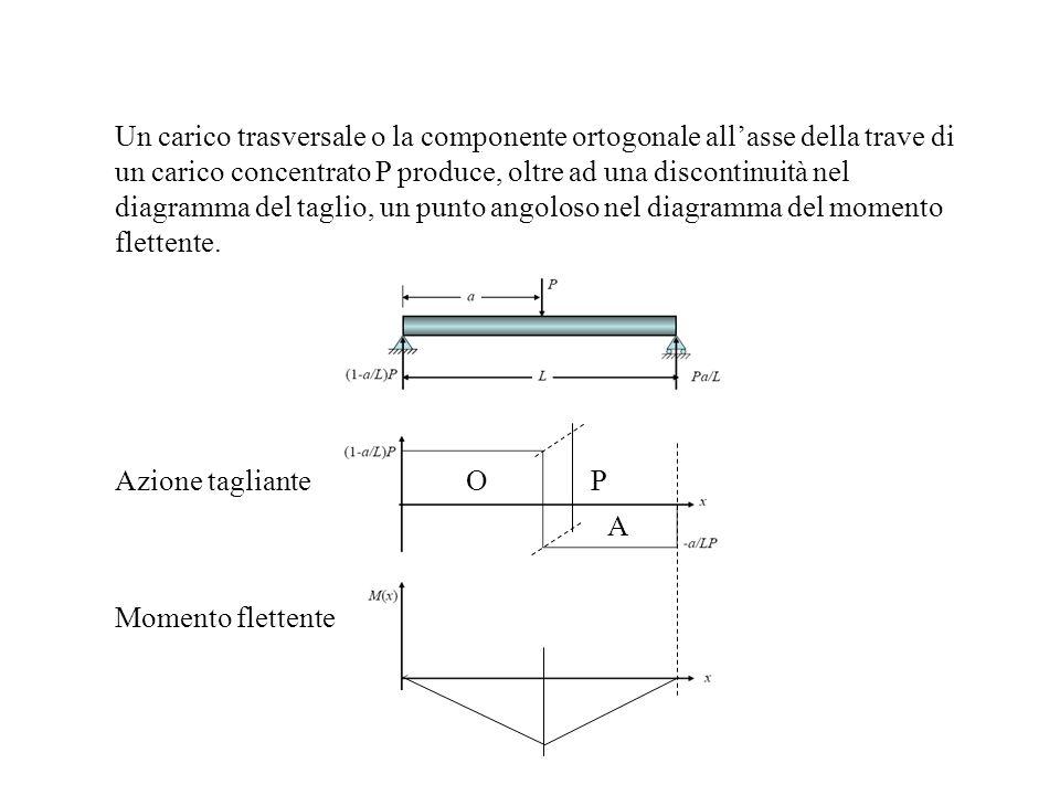 Un carico trasversale o la componente ortogonale all'asse della trave di un carico concentrato P produce, oltre ad una discontinuità nel diagramma del taglio, un punto angoloso nel diagramma del momento flettente.