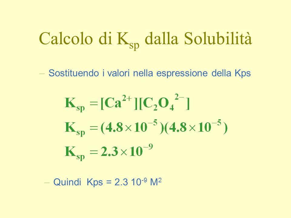 Calcolo di Ksp dalla Solubilità