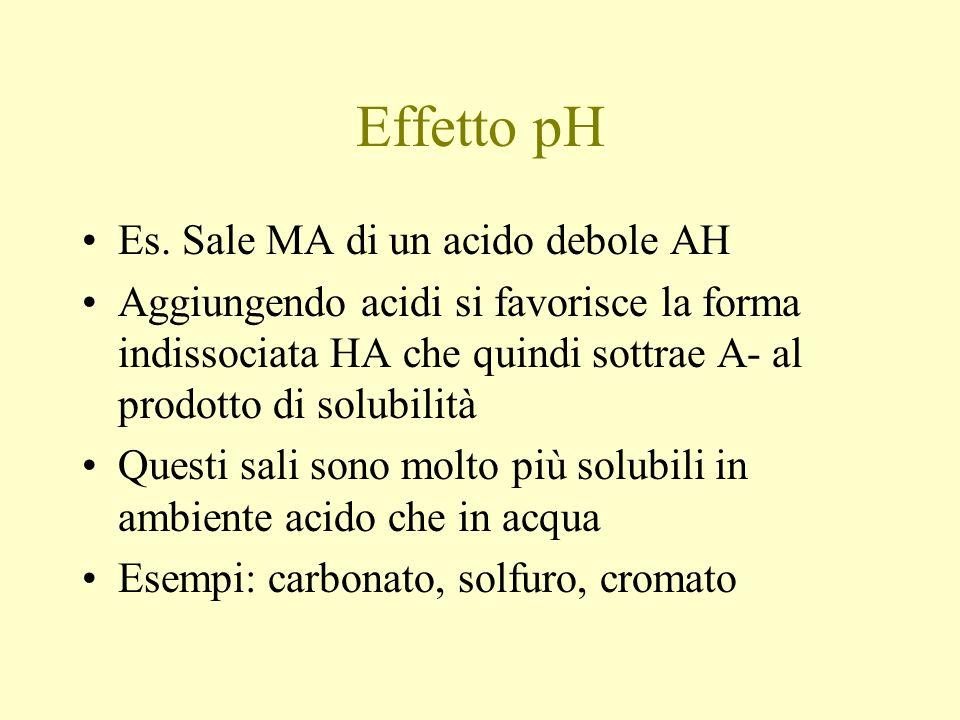 Effetto pH Es. Sale MA di un acido debole AH