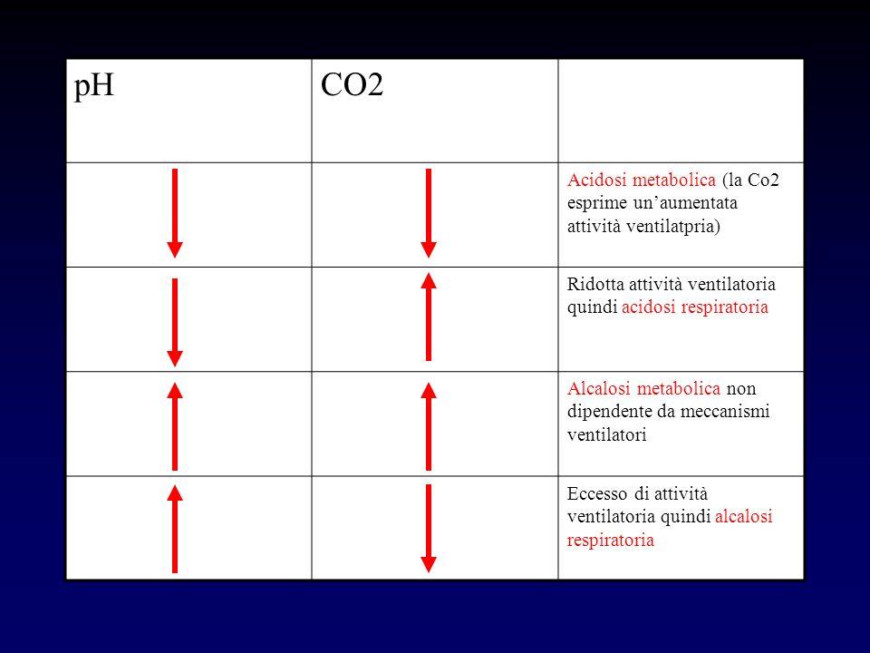 pH CO2. Acidosi metabolica (la Co2 esprime un'aumentata attività ventilatpria) Ridotta attività ventilatoria quindi acidosi respiratoria.