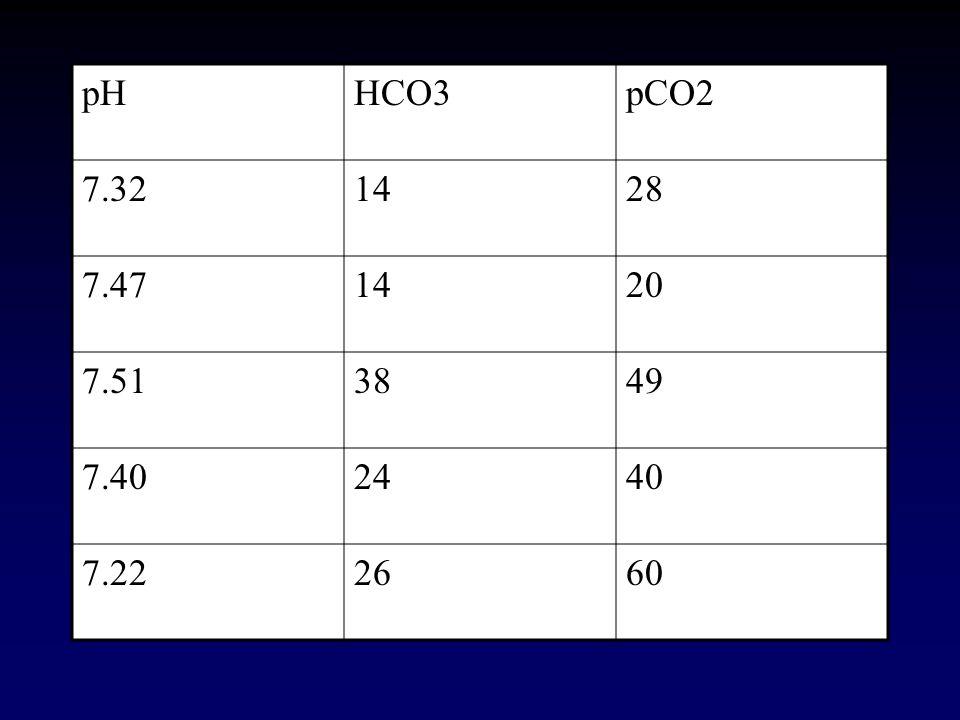 pH HCO3 pCO2 7.32 14 28 7.47 20 7.51 38 49 7.40 24 40 7.22 26 60
